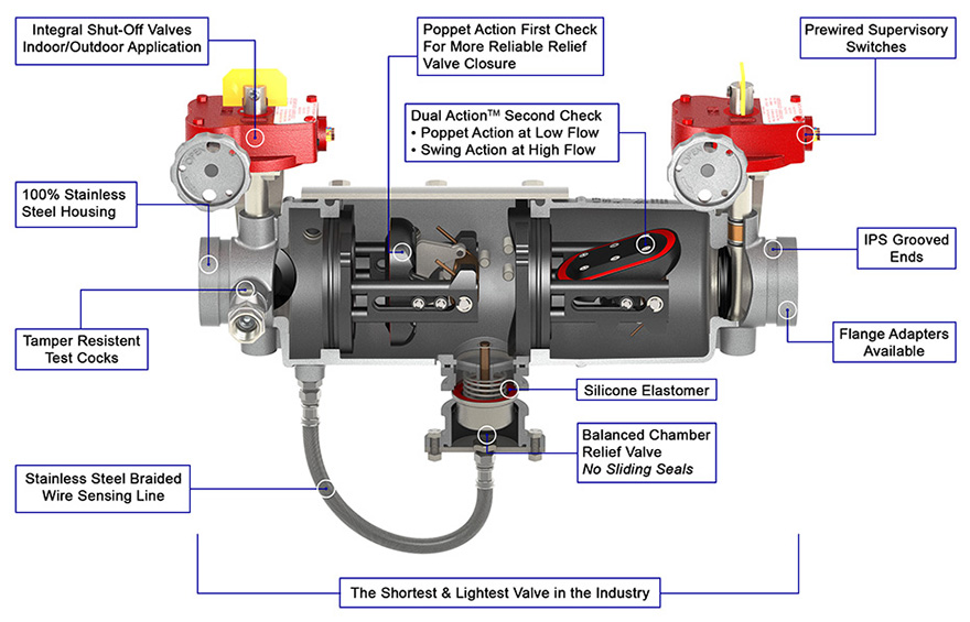 Deringer Reduced Pressure Backflow Preventer RP Cutaway