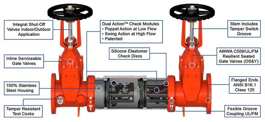 Deringer Double Check Backflow Preventer DC Cutaway