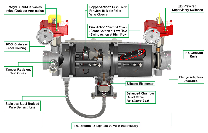 Magnum Reduced Pressure Backflow Preventer RP Cutaway